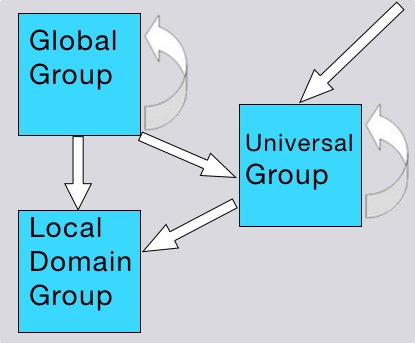 Local Domain groups, Global groups and Universal groups