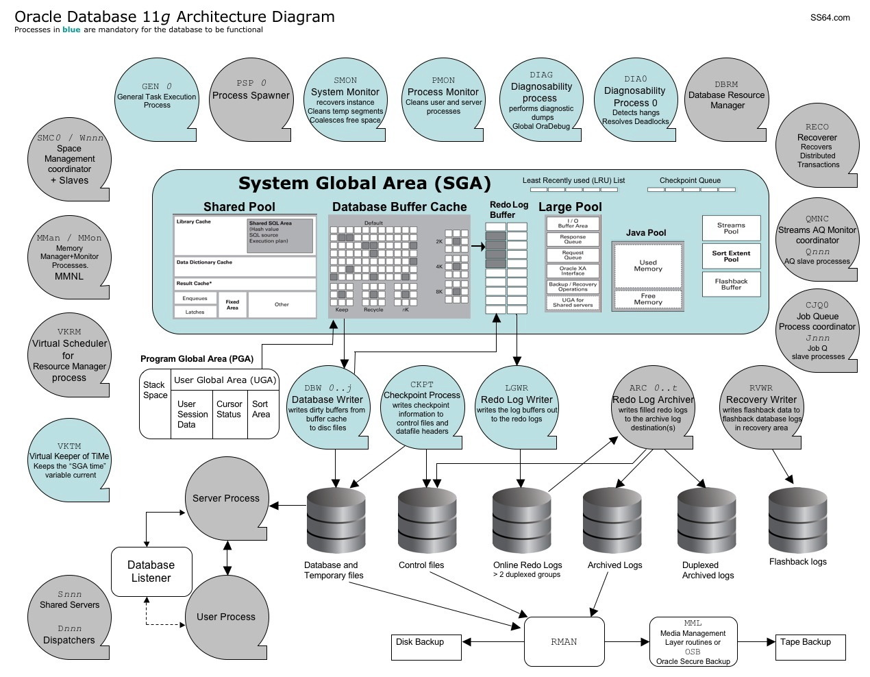 Oracle 11g Architecture diagram | Oracle | SS64.com